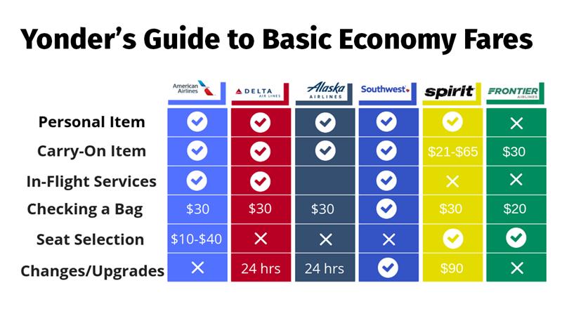 Basic Economy Comparison Chart